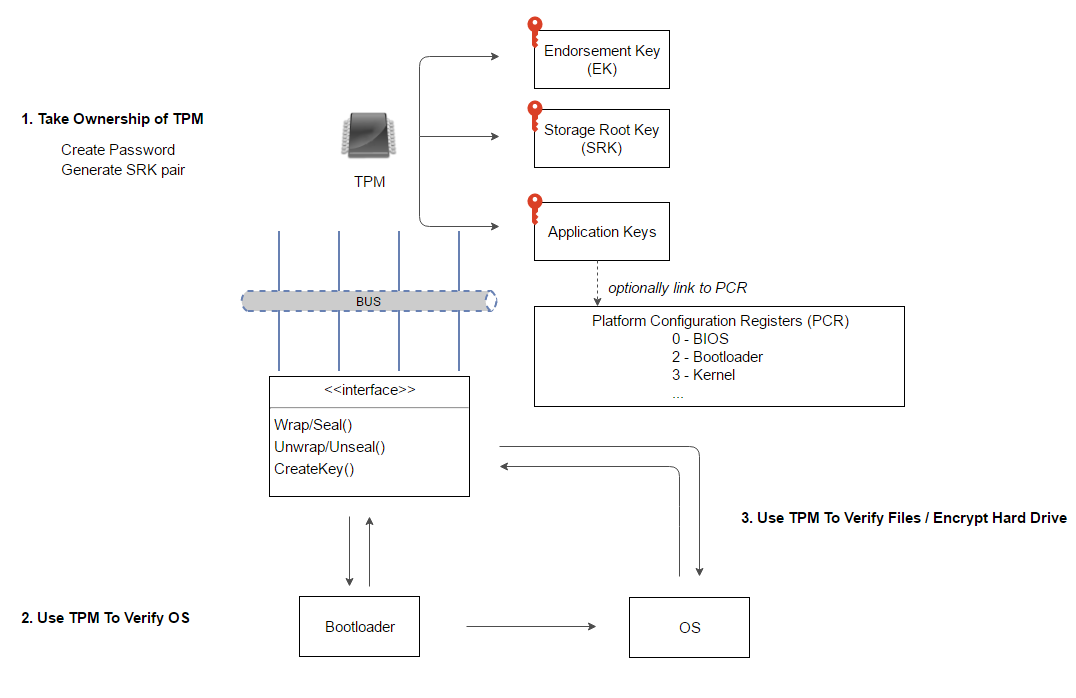 how to use the tpm to secure your iot device data tony truong